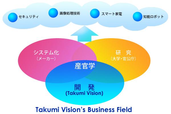 Takumi Vision理念図